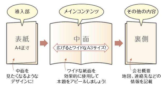 2つ折りパンフレットの構成イメージ